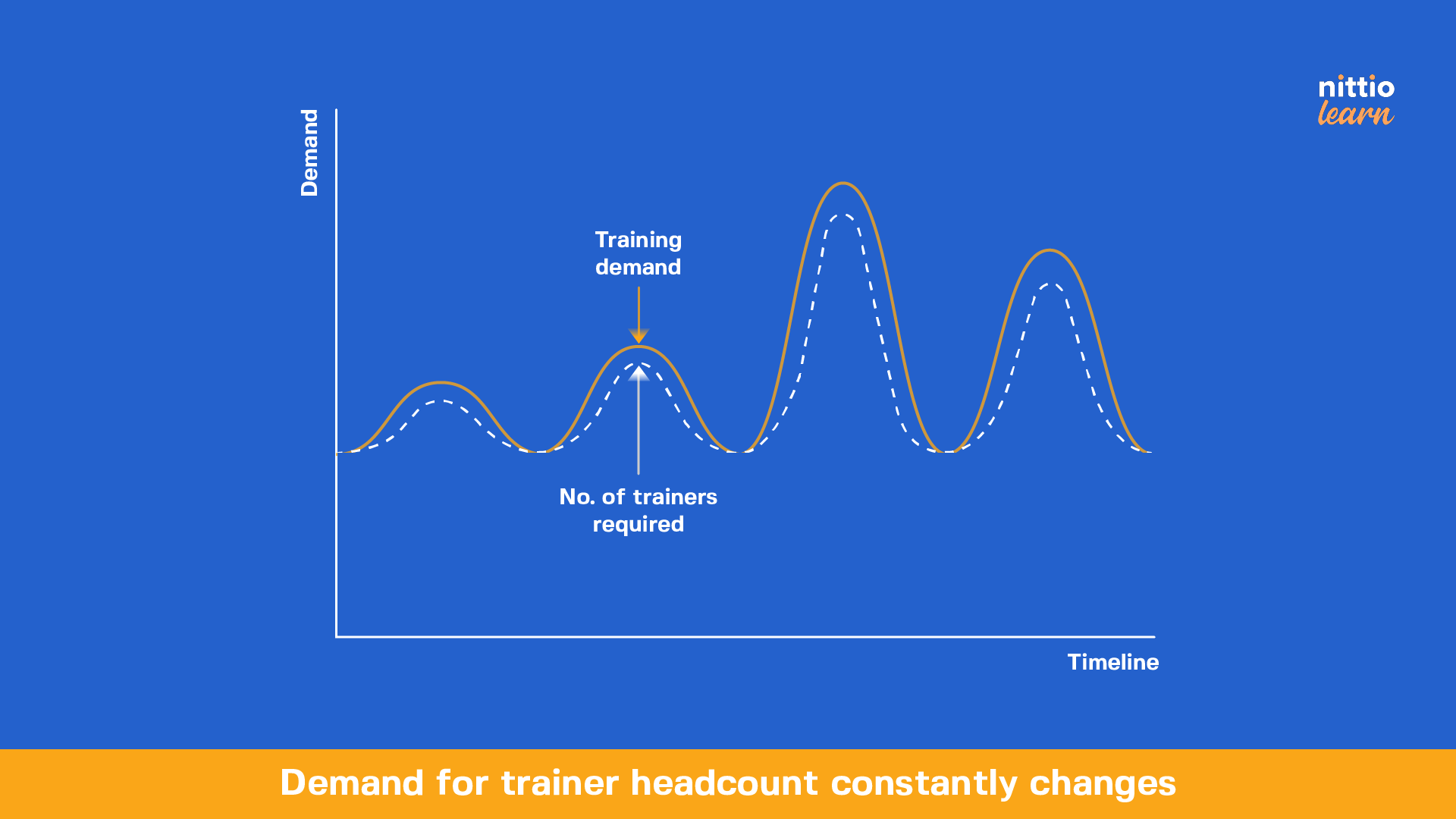 Nittio Learn - Demand for trainer headcount always changes at contact centers