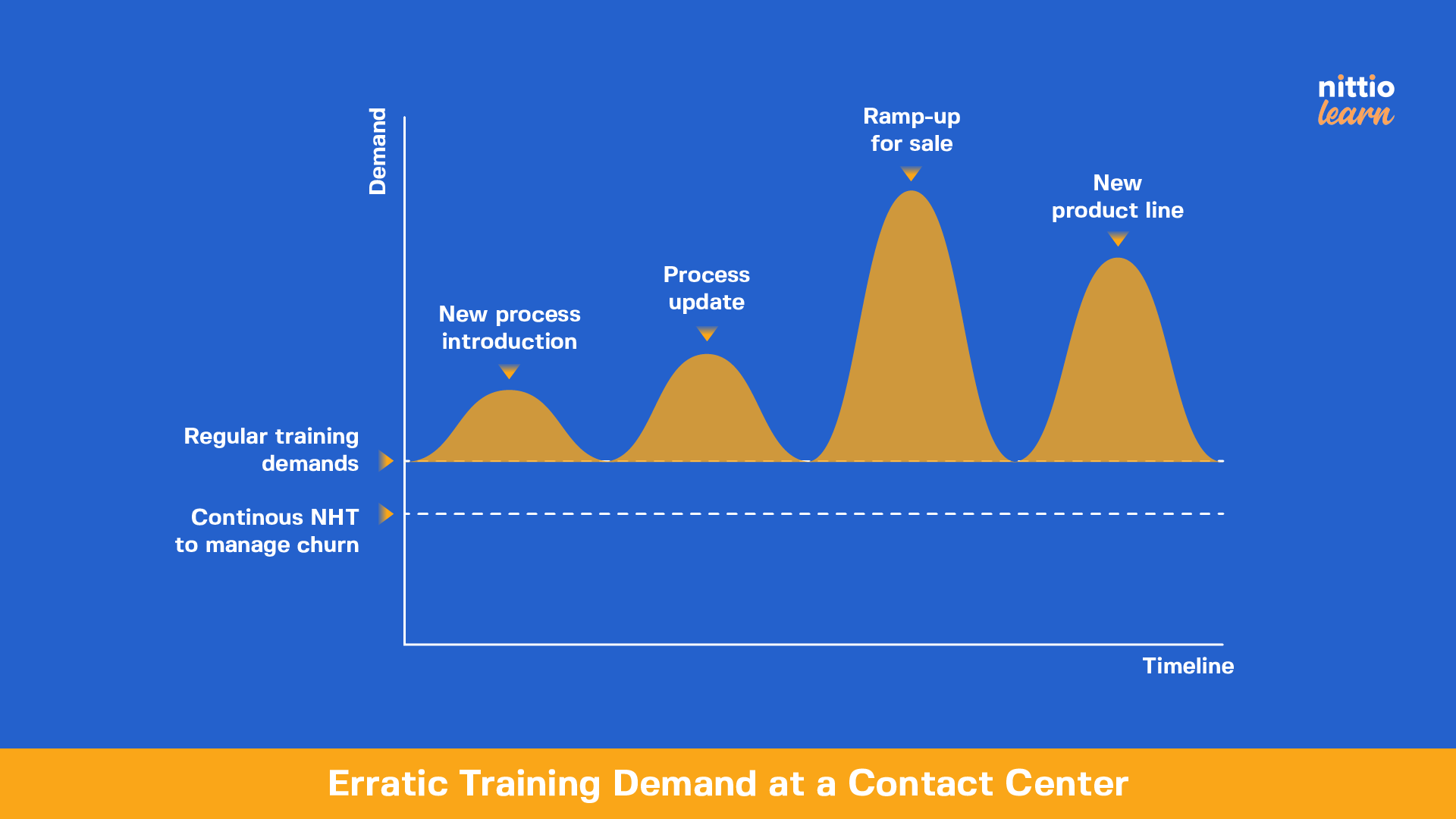 Nittio Learn - At contact centers, training demand is always dynamic