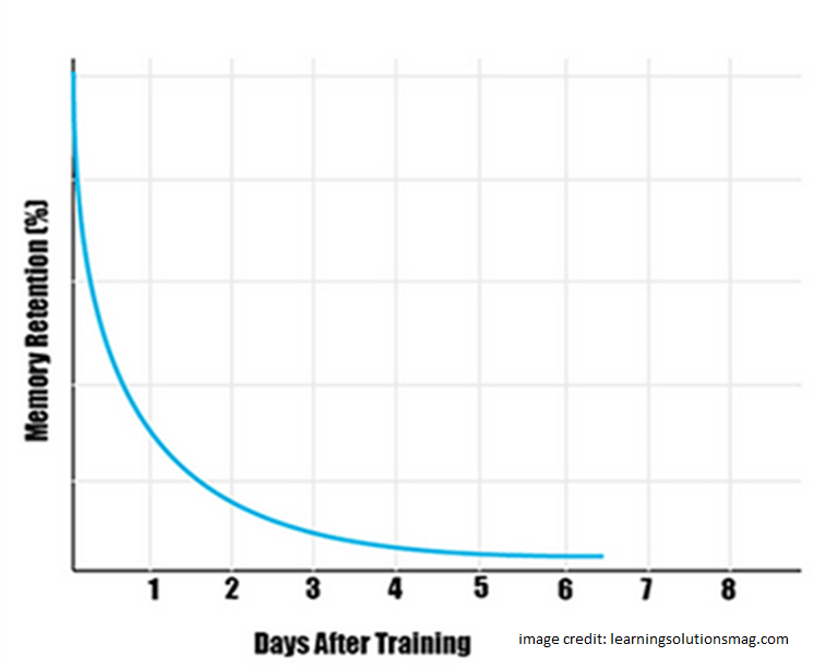 forgetting curve between memory retention and days after training