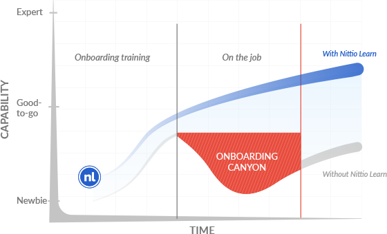 Nittio onboarding Curve